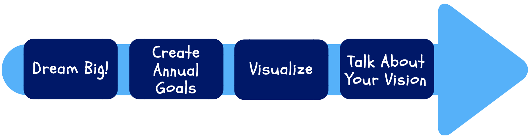 Vision Process